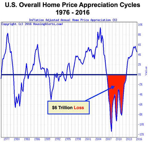 U.S. Overall Home Price Appreciation Cycles 1976 - 2016 - 6 Trillion Dollar Loss