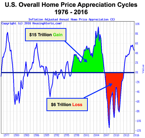 U.S. Overall Home Price Appreciation Cycles 1976 - 2016 - 15 Trillion Dollar Gain