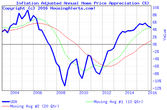 Inflation Adjusted Annual Home Price Apprecition % Chart 2004-2016