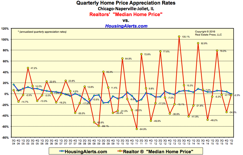 Quarterly Home Price Appreciation Rates - Chicago-Naperville-Joliet, Illinois