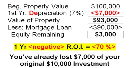 1 Year Negative ROI equals 70%