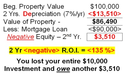 2 Year Negative ROI equals 135%