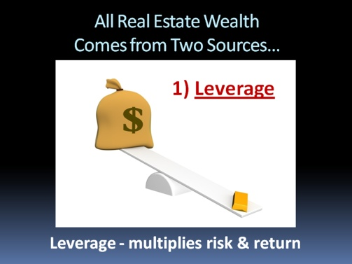 All Real Estate Wealth comes from TWO sources - Leverage and Appreciaition - Leverage Multiplies Risk & Return
