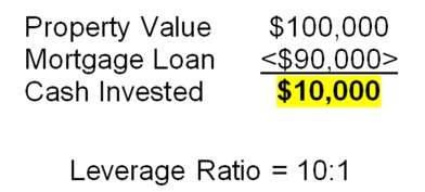 Property Value equals $100,000 - Mortgage Loan equals $90,000  - Cash Invested equals $10,000 - Leverage ratio = 10:1