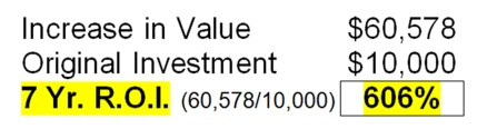 Increase in Value equals $60,578 - Original Investment $10,000 -  $7 Year Return on Investment equals 606%