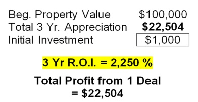 Beginning Property Value equals $100,000 - Total 3 Year Appreciation equals $22,504 - 3 Year Return on Investment equals 2,250% - Total Profit from 1 Deal equals $22,504