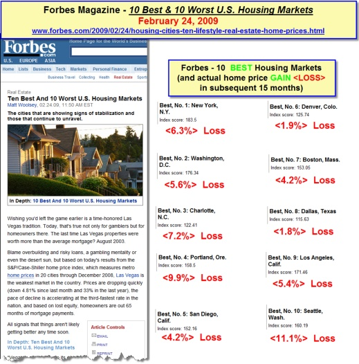 Forbes Magazine - 10 Best and 10 Worst U.S. Housing Markets February 24, 2009
