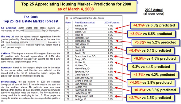 Top 25 Appreciating Housing Market - Predictions 2008 - As of March 4th, 2008