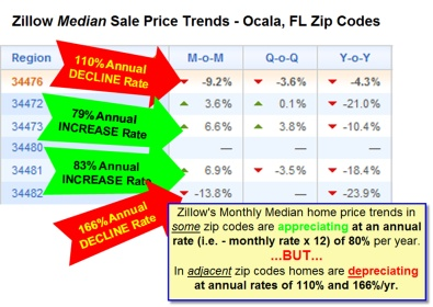 Zillow Median Sale Price Trends Ocala, Florida Zip Codes
