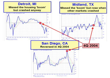 Three different real estate cycles charts showing results that CNN got wrong. Detroit, Michigan - Midland, Texas - San Diego, California