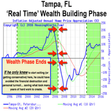 How a Successful Real Estate Guru Lost It All in Tampa, Florida