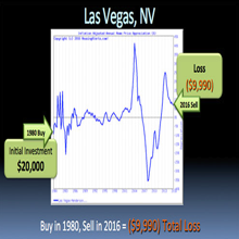 How the Buy & Hold Strategy Didn't Work in Las Vegas, Nevada