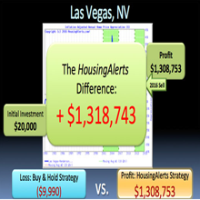 See How the HousingAlerts Strategy Blows the Buy & Hold Strategy Away - Making Massive Real Estate Profits