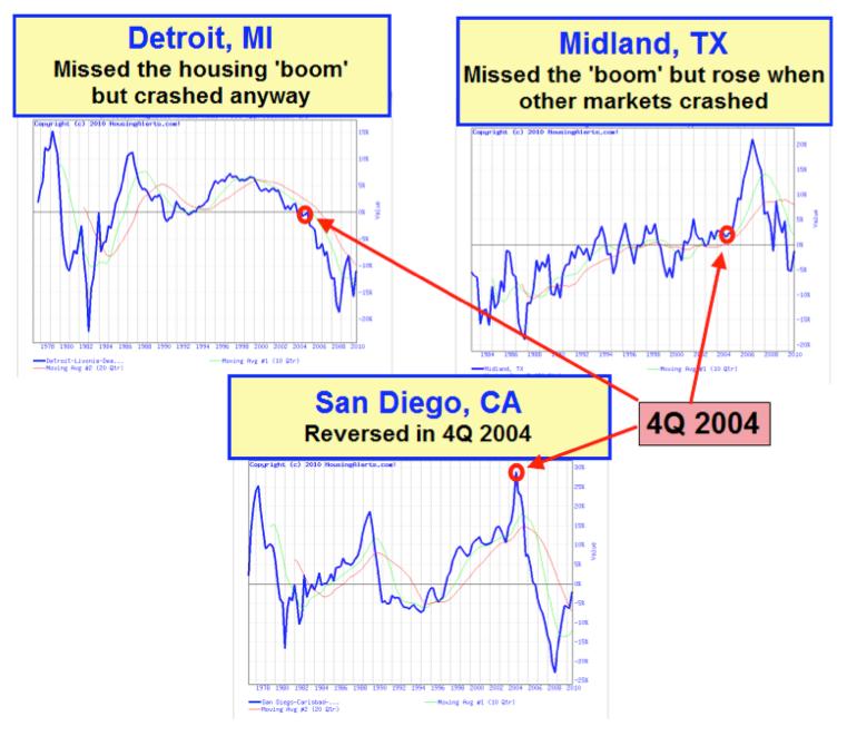 3 Real Estate Market Cycles CNN Got Wrong