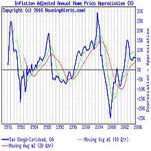 Real Estate Cycle Annual Appreciation Charts