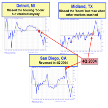 3 Real Estate Market Cycles CNN Got Wrong