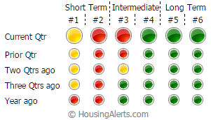 STAR indicators revealing the short term, intermediate and long term forecasts of a market by using red, yellow and green traffic lights.