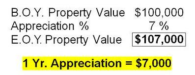 B.O.Y. Property Values equals $100,000 - Appreciation 7 percent - E.O.Y. Property Value equals $107,000 - 1 Year Appreciation equals $7,000
