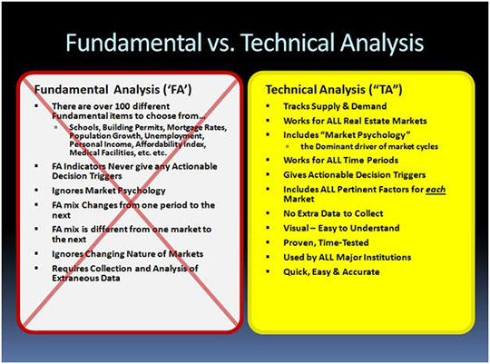 Comparing Fundamental vs Technical Analysis when applying them to real estate investing