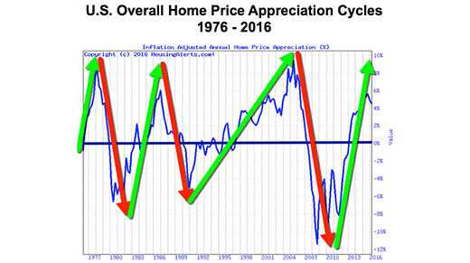 A chart showing the ups and downs of the U.S.'s overall home price appreciation cycles from 1976 to 2016.