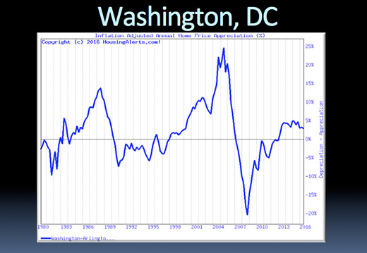 Inflation Adjusted Annual Home Price Appreciation for Washington, D.C. from 1980 to 2016.