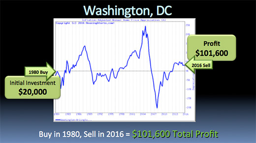 A chart illustrating how if you bought a $20k investment in Washington, D.C. in 1980 and sold in 2016, you would have made a $101,600 profit.