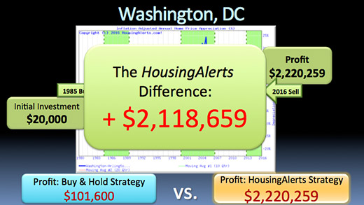 The HousingAlerts difference is $2,118,659.