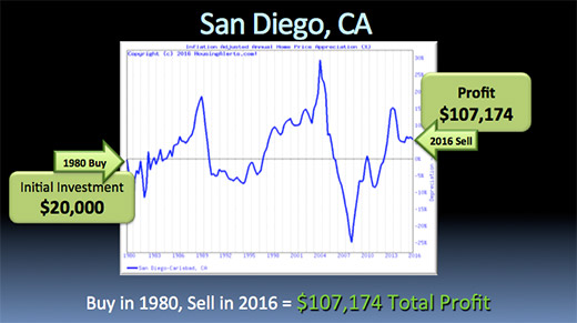 A chart illustrating how if you bought a $20k investment in San Diego, California in 1980 and sold in 2016, you would have made a $107,174 profit.