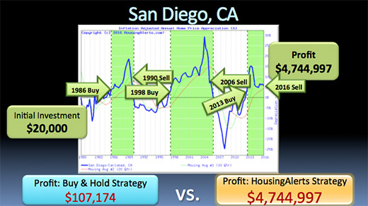 A chart illustrating how if you followed the HousingAlerts strategy instead of the buy & hold strategy investing in San Diego, California, you would have made a $4,744,997 profit from the same $20k initial investment.
