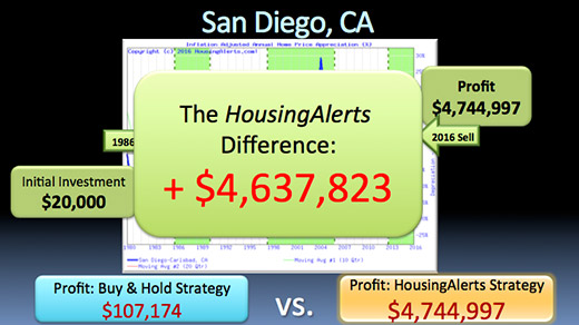A chart showing the HousingAlerts difference over the buy & hold strategy when investing in San Diego, California is $4,637,823.