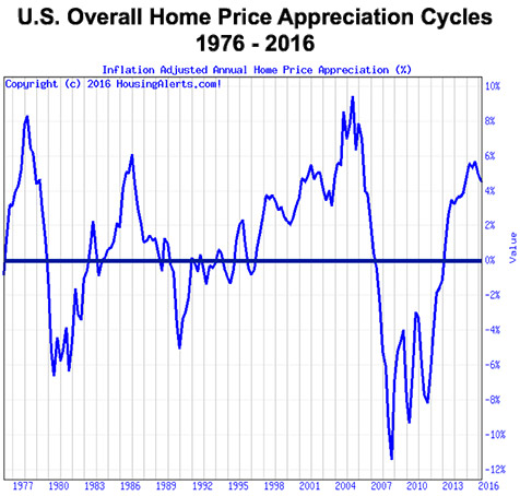 A chart showing U.S. overall home price appreciation cycles from 1976 to 2016