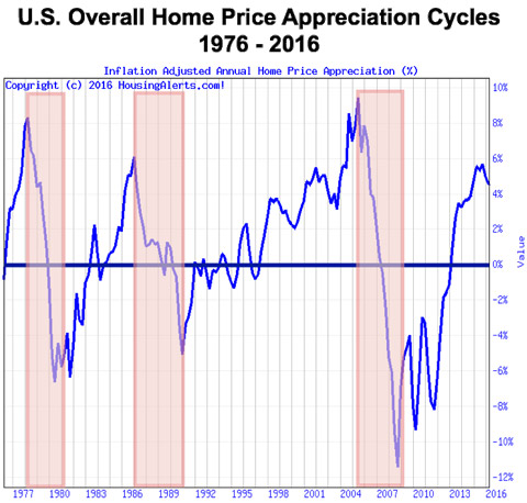 A chart showing the patterns in the U.S. overall home price appreciation cycles from 1976 to 2016