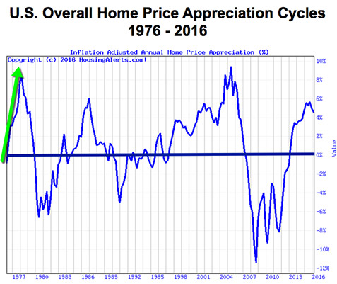 The same U.S. overall home price appreciation cycles chart from 1976 to 2016 with a green upward arrow showing the first upswing in 1976.