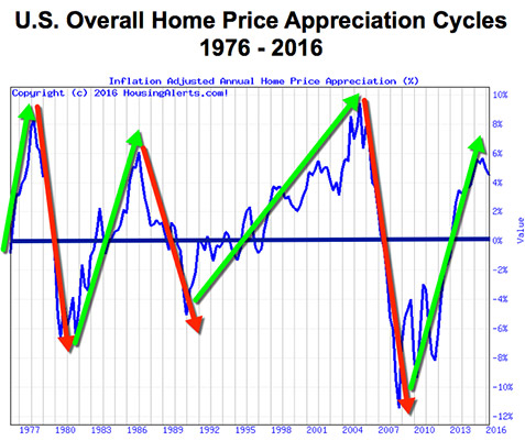 The same U.S. overall home price appreciation cycles chart from 1976 to 2016 with up and down arrows showing how real estate operates in cycles