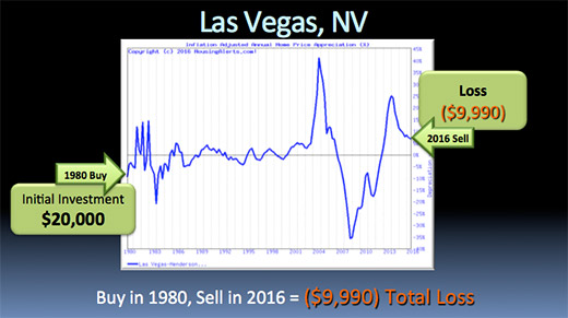 A chart illustrating how if you bought a $20,000 investment property in Las Vegas, Nevada in 1980 and sold in 2016, you would have a total loss of $9,990.