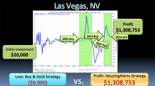 A chart illustrating how if you had followed the HousingAlerts investing strategy instead of the buy & hold investing strategy, that same $20,000 investment in Las Vegas, Nevada in 1980 would have generated a profit of $1,308,753 in 2016 instead of a loss of $9,990.