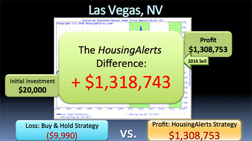 A chart showing the HousingAlerts difference is $1,318,743 vs the buy & hold strategy that would have turned your initial $20,000 investment into a $9,990 loss