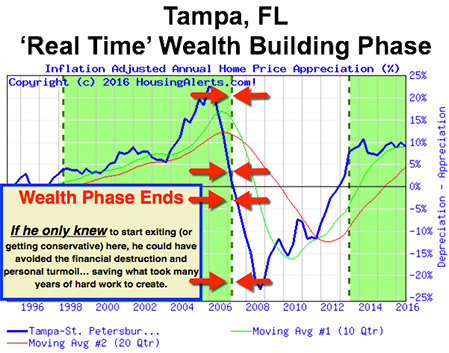 Tampa Florida Real Time Wealth Building Phase Chart 1996-2016