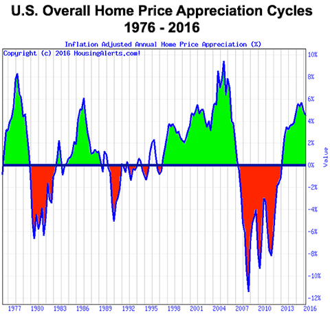 U.S. Overall Home Price Appreciation Cycles 1976 - 2016 - Profit Loss Chart