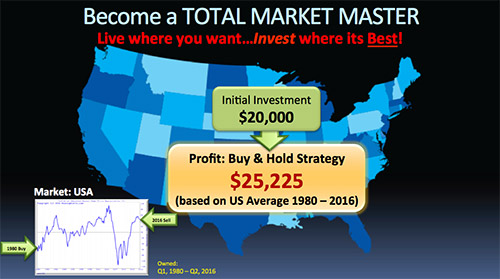 Map showing a $25,225 profit on your initial $20,000 investment in an average market using the Buy & Hold investment strategy.