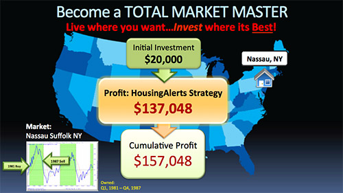 Map showing a cumulative profit of $157,048 on your initial $20,000 investment using the HousingAlerts investment strategy