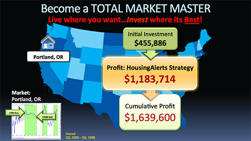 Map showing a $1,183,714 profit using the HousingAlerts investment strategy.