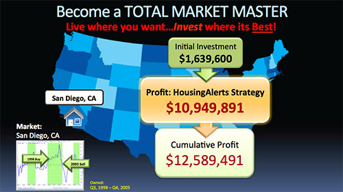 Map showing a $10,949,891 profit using the HousingAlerts investment strategy.