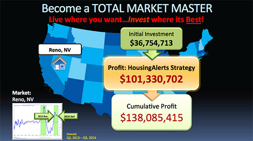 Become a Total Market Master - Live Where You Want... Invest Where Its Best Reno Nevada Housing Alerts Strategy