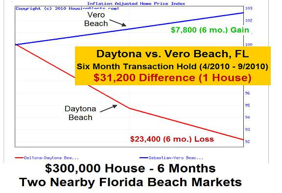 Daytona Beach, Florida vs Vero Beach, Florida Differential Chart-6 Month Transaction Hold-$31,200 Difference-1 House