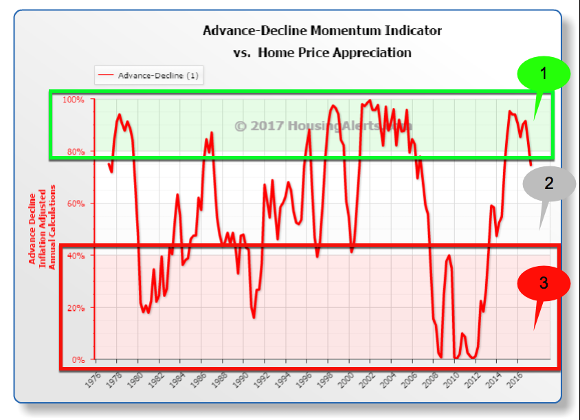 Advance-Decline Momentum Indicator vs Home Appreciation Year-Over-Year National Market