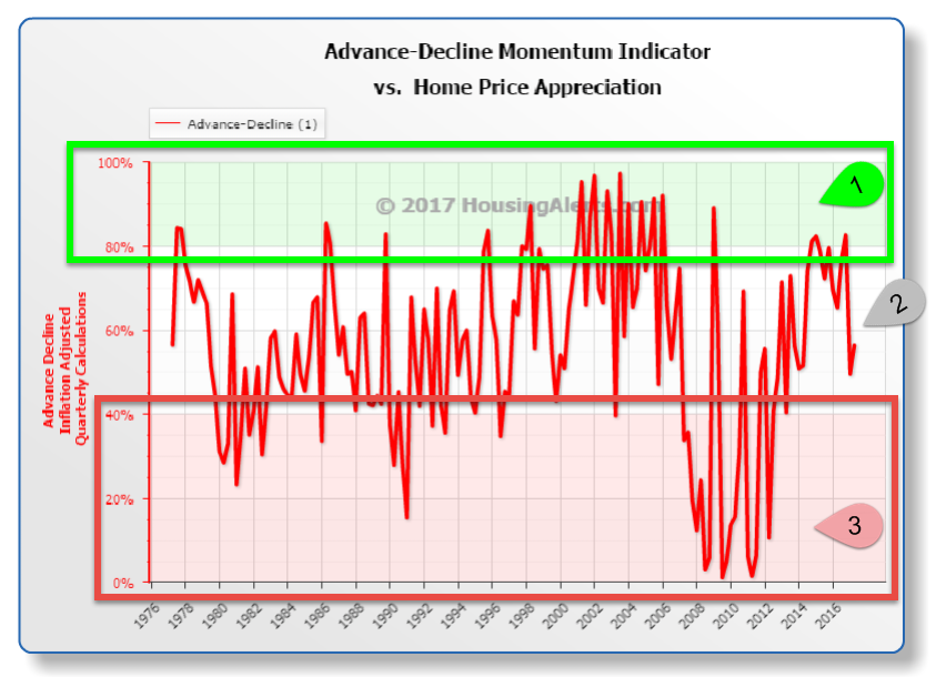 Advance-Decline Momentum Indicator vs Home Price Appreciation Chart Year-Over-Year 1976-2017