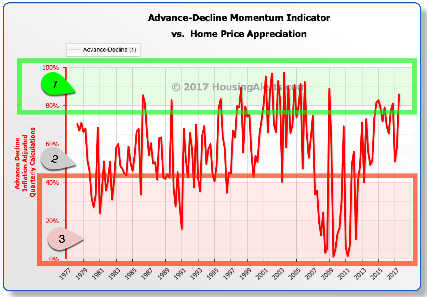 Advance-Decline Momentum Indicator vs Home Price Appreciation Chart Quarter-Over-Quarter 1977-2017