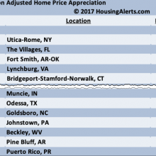 Inflation Adjasted Home Price Appreciation 2017 - Housing Alerts