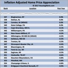 Inflation Adjasted Home Price Appreciation 3 2017 - Housing Alerts